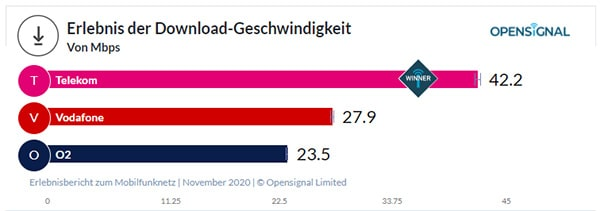 OpenSignal Netztest 2020 Deutschland